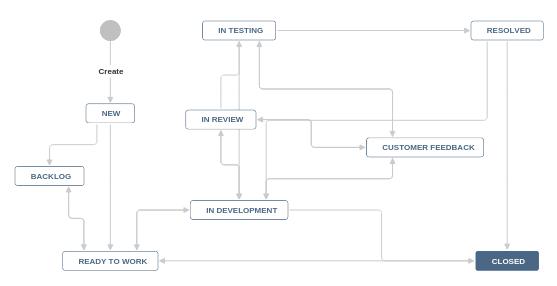 Three Critical Principles Of Developing Enterprise Software