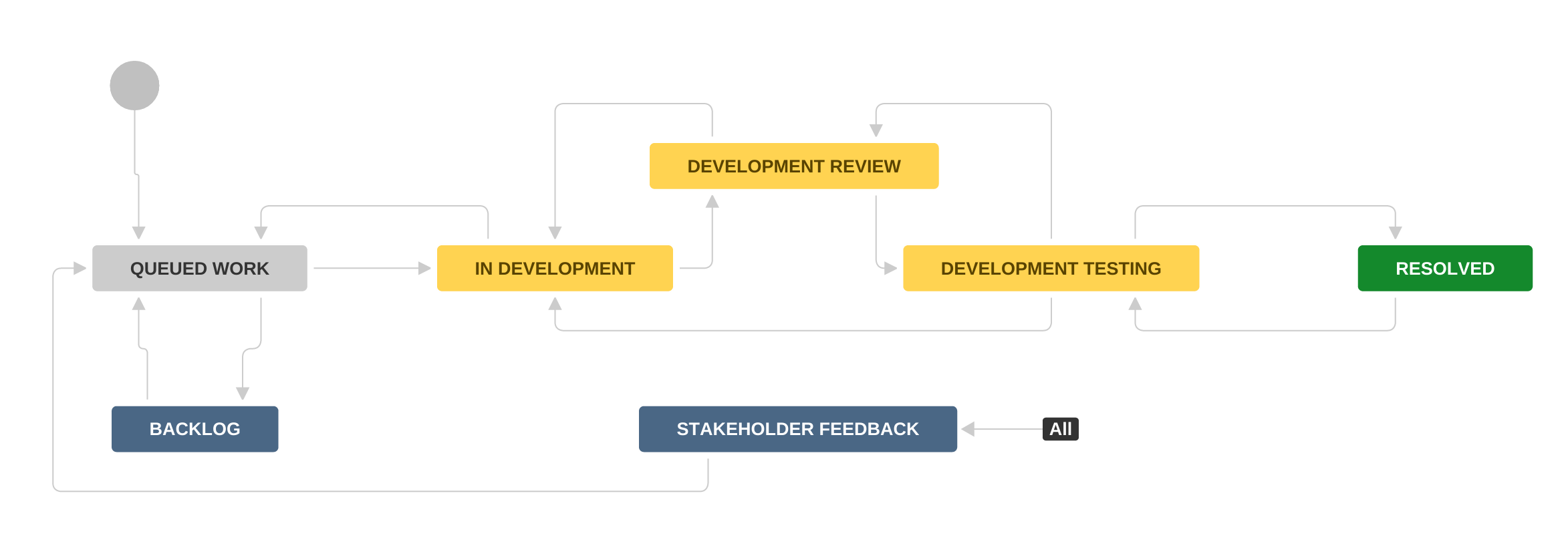 case development A helpful presentation of use case templates,  and be well on your way to employing use cases effectively for your next development project.