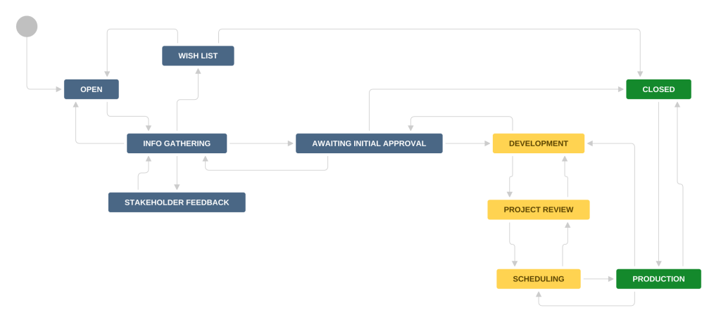 Initiative-Workflow1