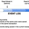 linear_read_models