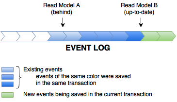 Achieving Consistency in CQRS with Linear Event Store - The